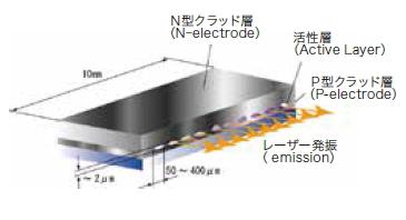 半導体レーザーとは | エンシュウ株式会社
